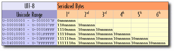 UTF-8 Serialization Table